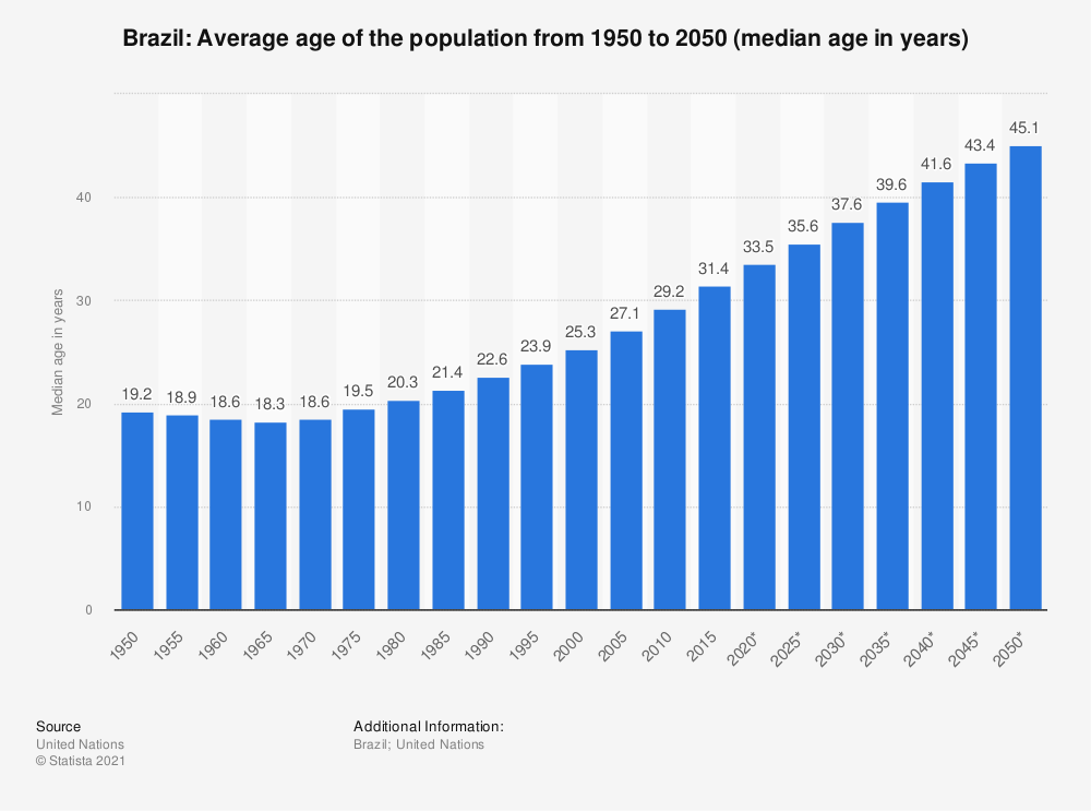 Statistic: Brazil: Average age of the population from 1950 to 2020* (median age in years) | Statista
