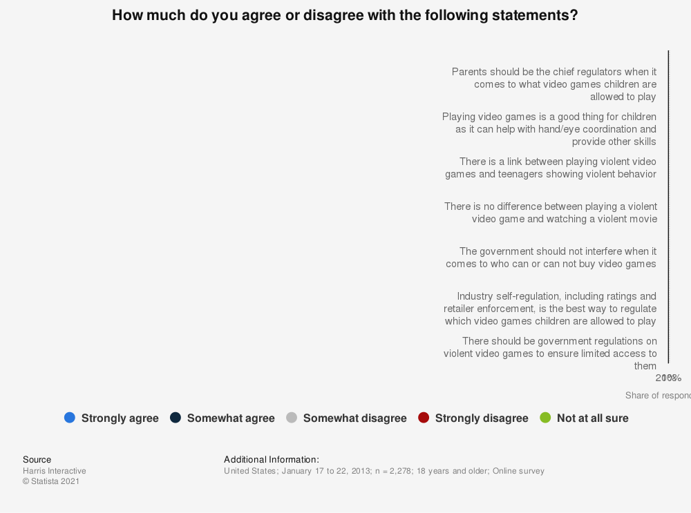 Statistic: How much do you agree or disagree with the following statements? | Statista