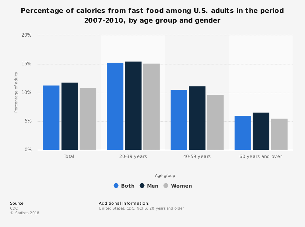 Statistic: Percentage of calories from fast food among U.S. adults in the period 2007-2010, by age group and gender | Statista