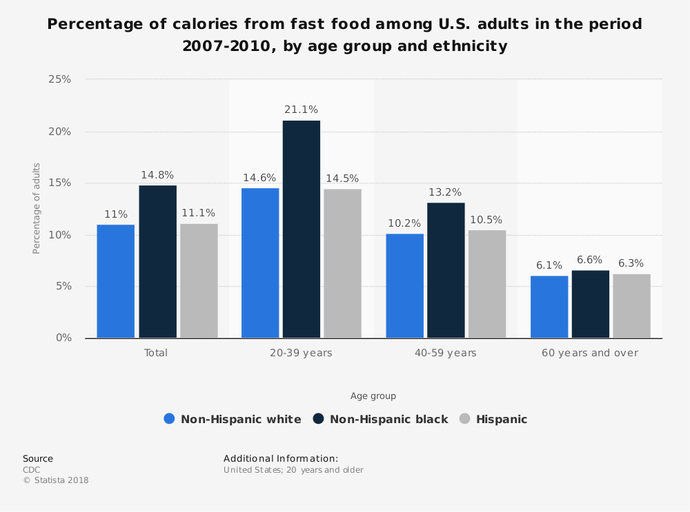 Statistic: Percentage of calories from fast food among U.S. adults in the period 2007-2010, by age group and ethnicity | Statista
