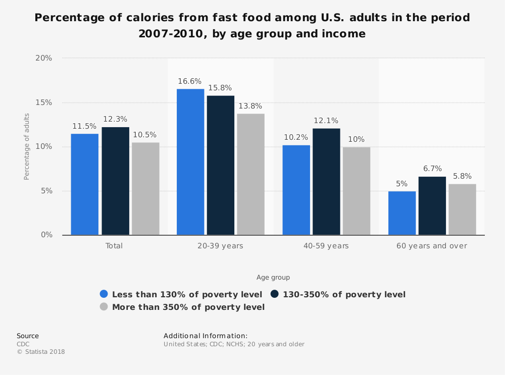 Statistic: Percentage of calories from fast food among U.S. adults in the period 2007-2010, by age group and income | Statista