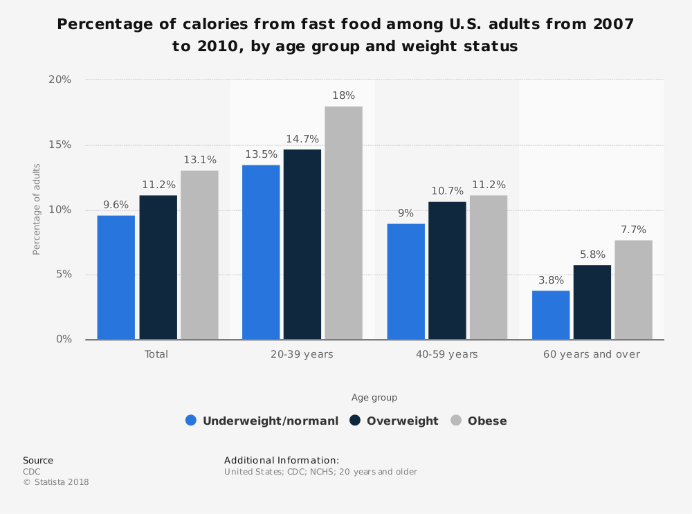 Statistic: Percentage of calories from fast food among U.S. adults from 2007 to 2010, by age group and weight status | Statista