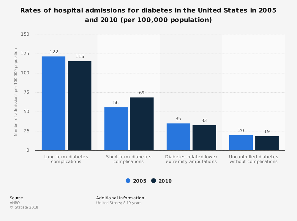 Statistic: Rates of hospital admissions for diabetes in the United States in 2005 and 2010 (per 100,000 population) | Statista