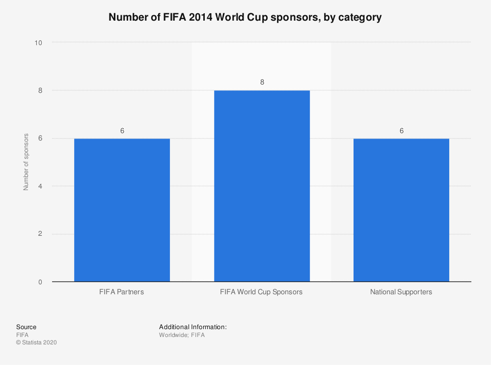 Statistic: Number of FIFA 2014 World Cup sponsors, by category | Statista