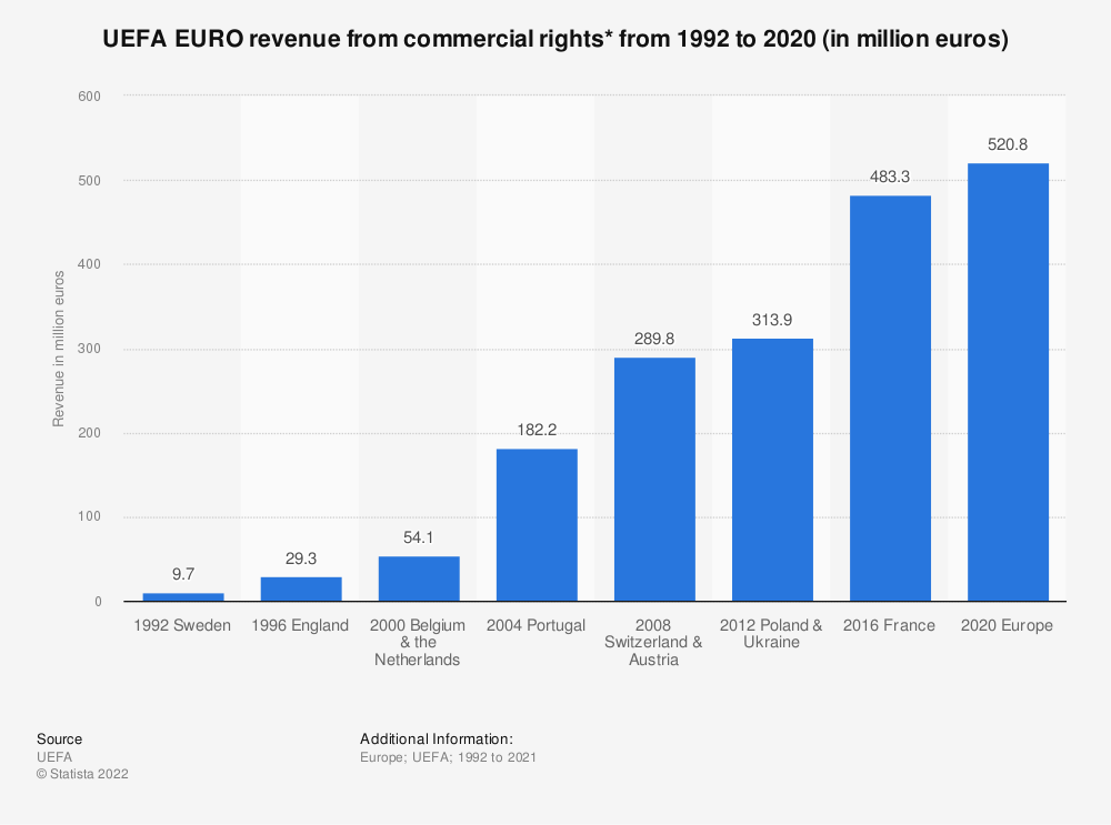 Statistic: UEFA EURO revenue from commercial rights* from 1992 to 2016 (in million euros) | Statista