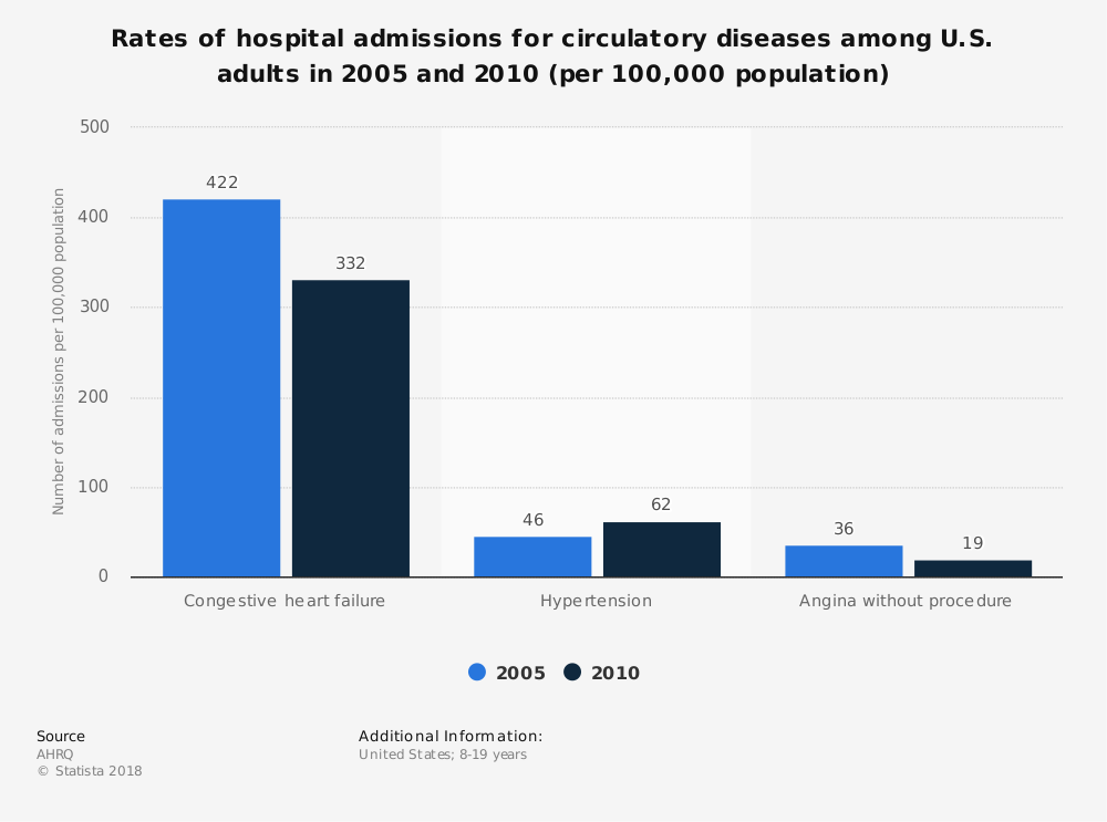 Statistic: Rates of hospital admissions for circulatory diseases among U.S. adults in 2005 and 2010 (per 100,000 population) | Statista