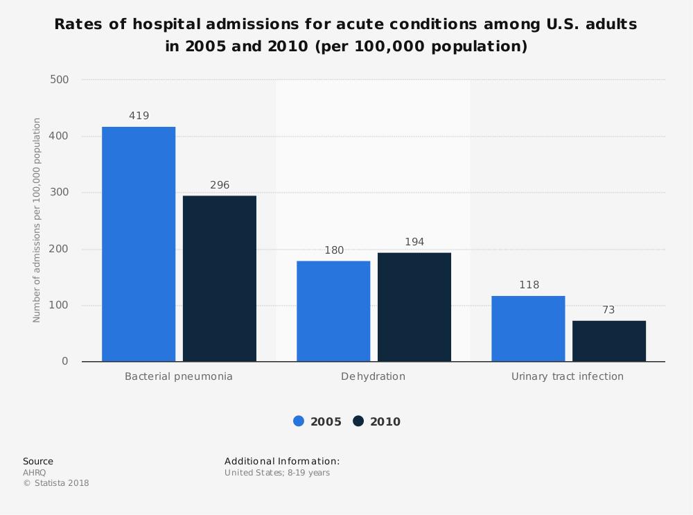 Statistic: Rates of hospital admissions for acute conditions among U.S. adults in 2005 and 2010 (per 100,000 population) | Statista