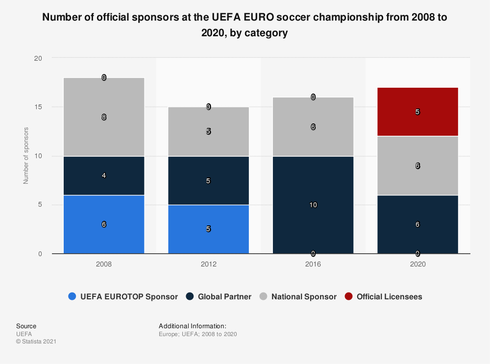 Statistic: Number of official sponsors at the UEFA EURO soccer championship in 2008 and 2016, by category | Statista