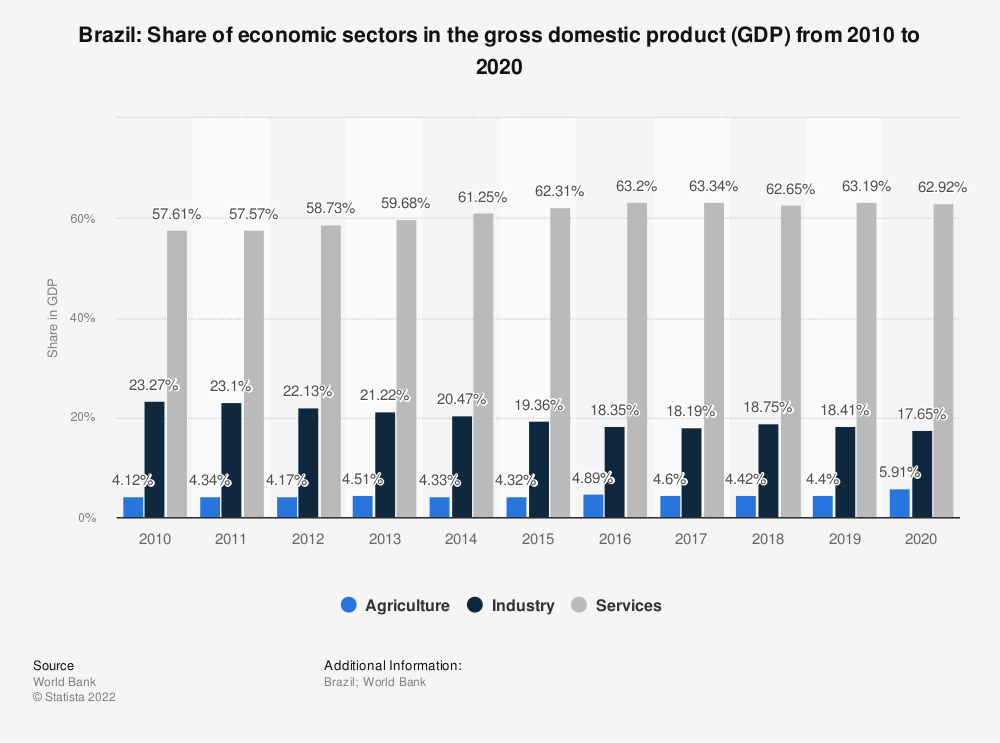 Statistic: Brazil: Share of economic sectors in the gross domestic product (GDP) from 2008 to 2018 | Statista