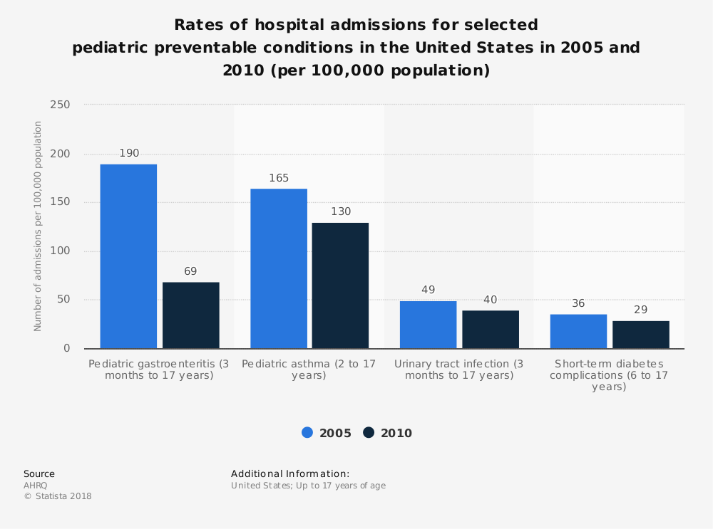 Statistic: Rates of hospital admissions for selected pediatric preventable conditions in the United States in 2005 and 2010 (per 100,000 population) | Statista