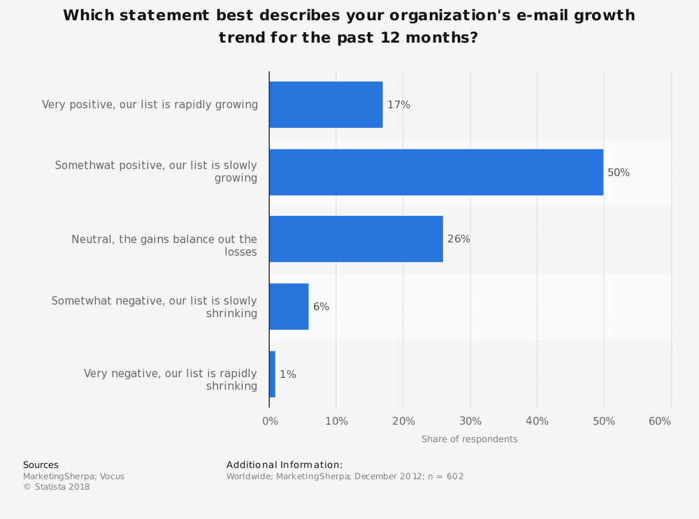 Statistic: Which statement best describes your organization's e-mail growth trend for the past 12 months? | Statista