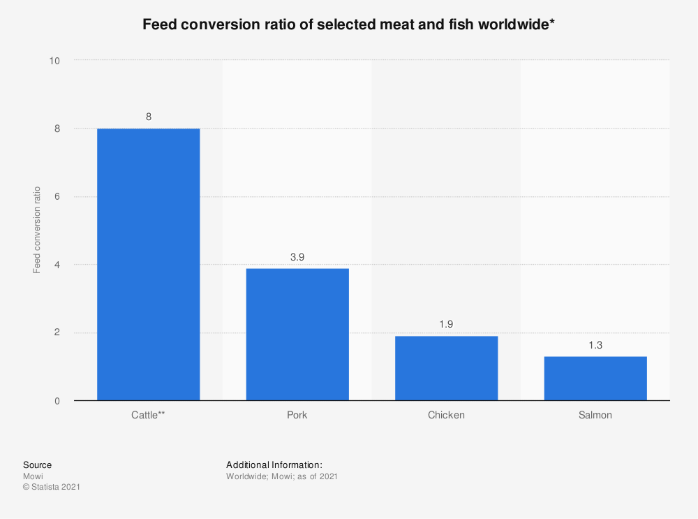Statistic: Feed conversion ratio of selected meat and fish worldwide* | Statista