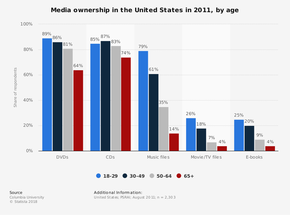 Statistic: Media ownership in the United States in 2011, by age | Statista