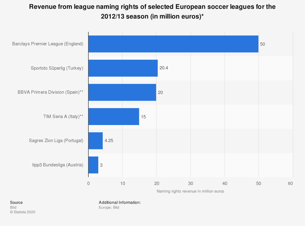 Statistic: Revenue from league naming rights of selected European soccer leagues for the 2012/13 season (in million euros)* | Statista
