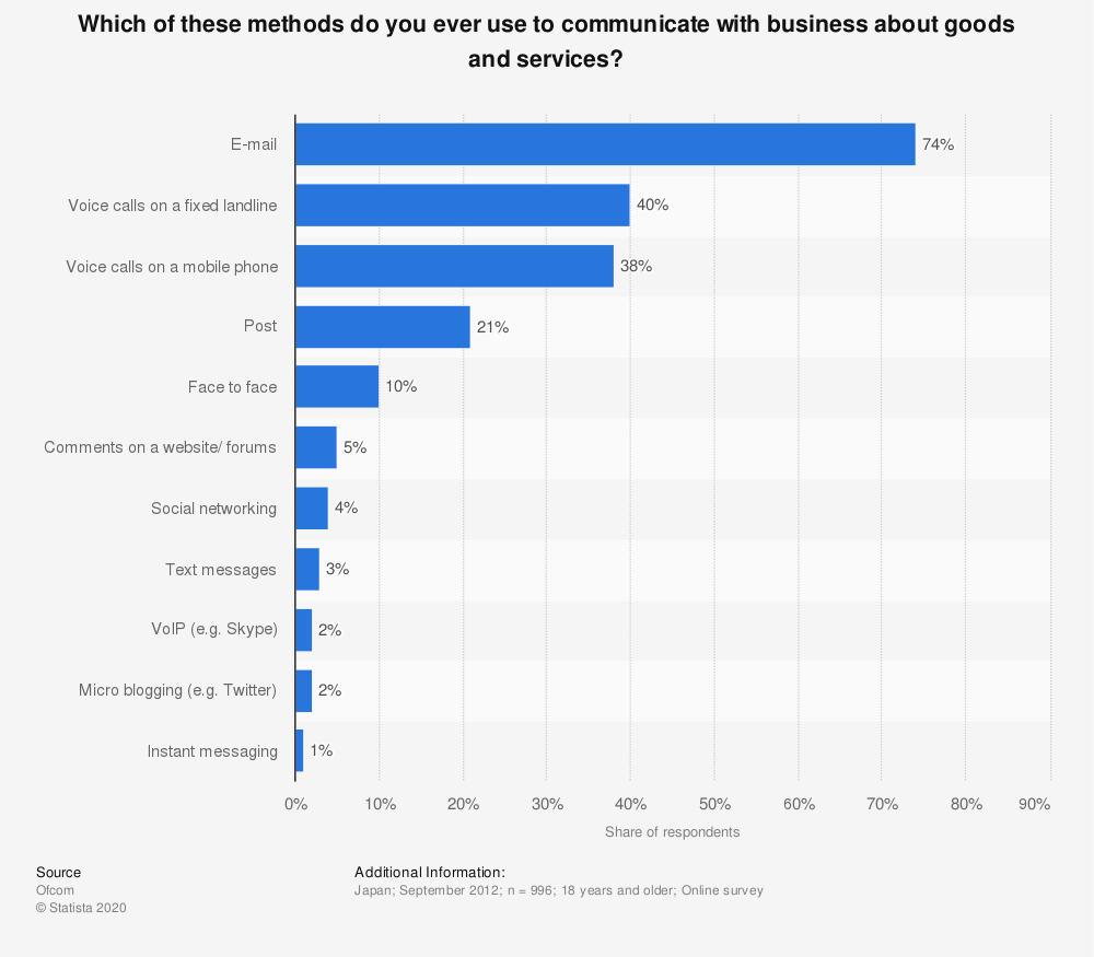 Statistic: Which of these methods do you ever use to communicate with business about goods and services? | Statista