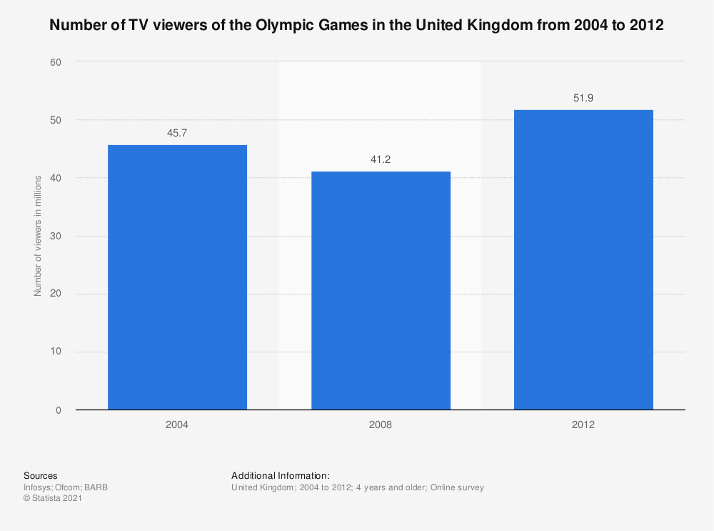 Statistic: Number of TV viewers of the Olympic Games in the United Kingdom from 2004 to 2012 | Statista