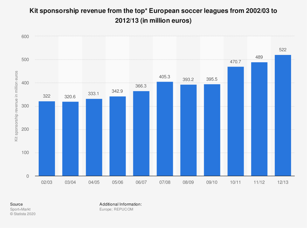 Statistic: Kit sponsorship revenue from the top* European soccer leagues from 2002/03 to 2012/13 (in million euros) | Statista