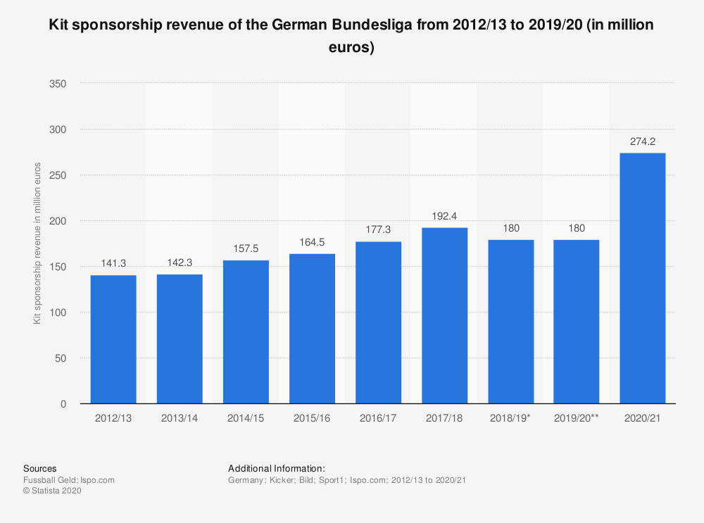 Statistic: Kit sponsorship revenue of the German Bundesliga from 2012/13 to 2019/20 (in million euros) | Statista