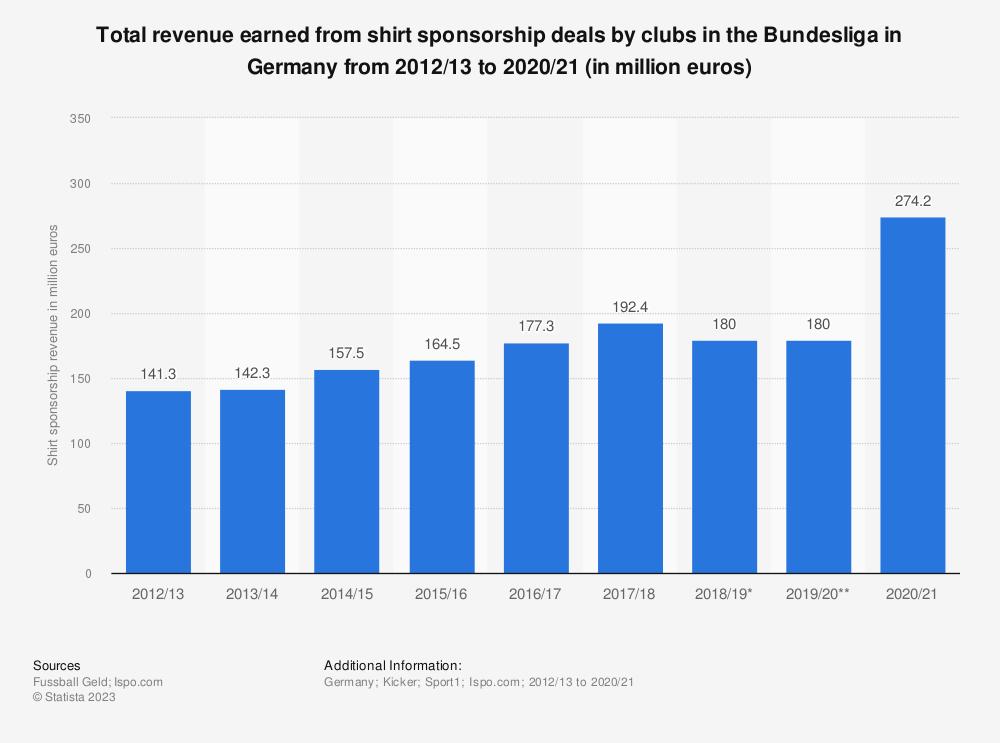 Statistic: Kit sponsorship revenue of the German Bundesliga from 2012/13 to 2018/19 (in million euros) | Statista