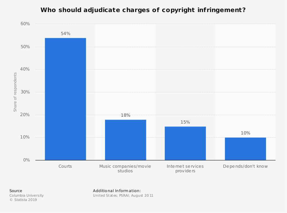 Statistic: Who should adjudicate charges of copyright infringement? | Statista