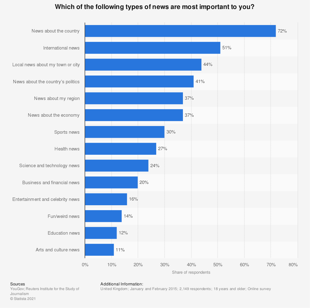 Statistic: Which of the following types of news are most important to you? | Statista
