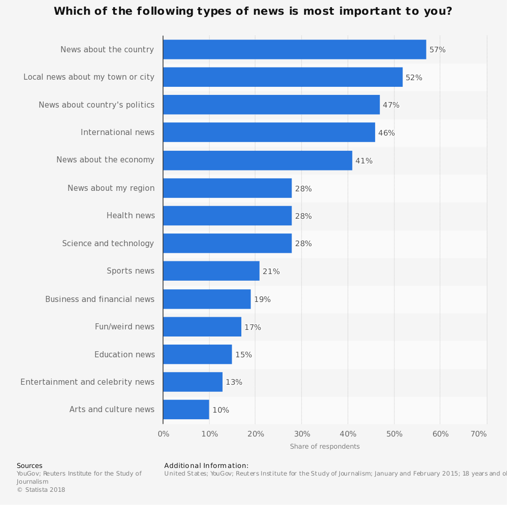 Statistic: Which of the following types of news is most important to you? | Statista