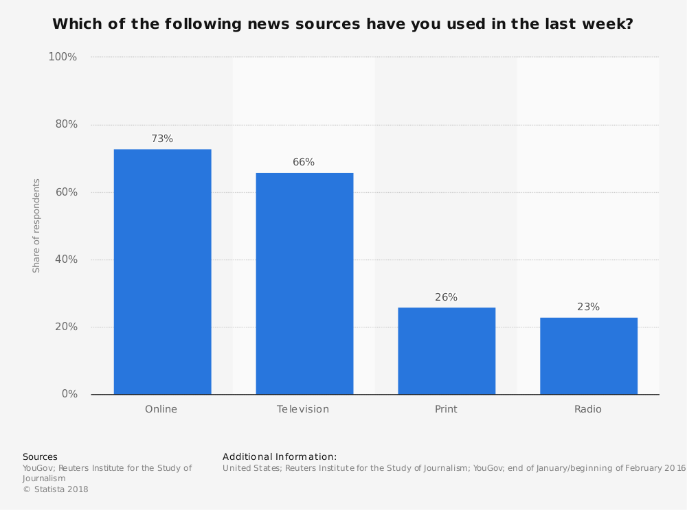 Statistic: Which of the following news sources have you used in the last week? | Statista