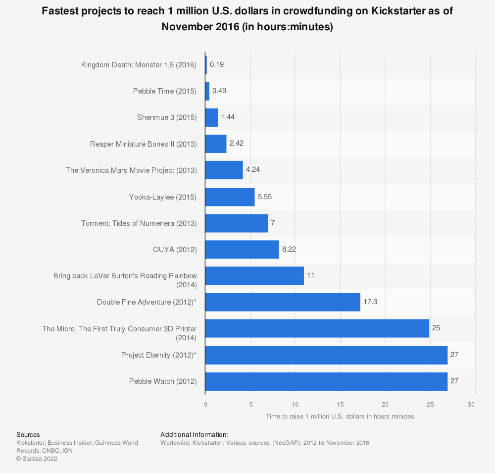 Statistic: Fastest projects to reach 1 million U.S. dollars in crowdfunding on Kickstarter as of November 2016 (in hours:minutes) | Statista