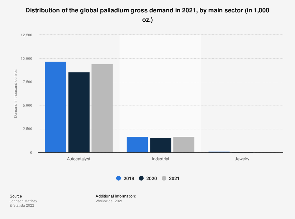 Statistic: Distribution of global palladium demand in 2017, by main application | Statista