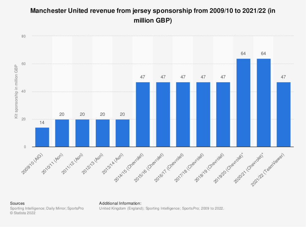 Statistic: Manchester United revenue from jersey sponsorship from 2009/10 to 2019/20 (in million GBP) | Statista