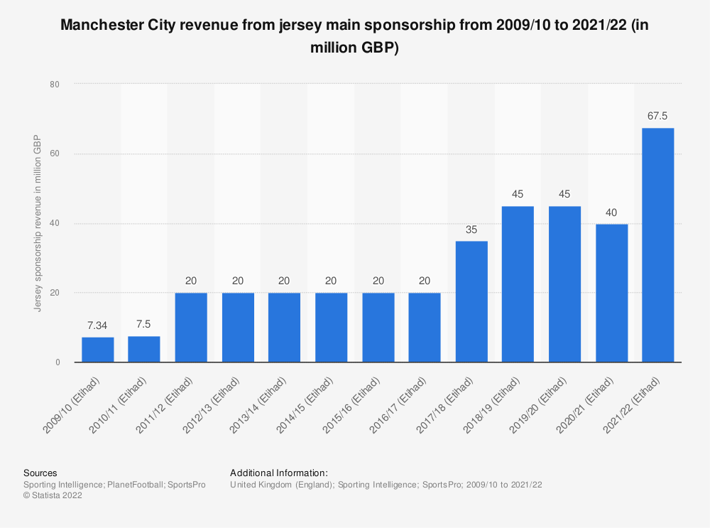Statistic: Manchester City revenue from jersey sponsorship from 2009/10 to 2018/19 (in million GBP) | Statista
