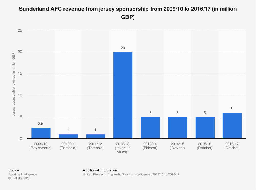 Statistic: Sunderland AFC revenue from jersey sponsorship from 2009/10 to 2016/17 (in million GBP) | Statista