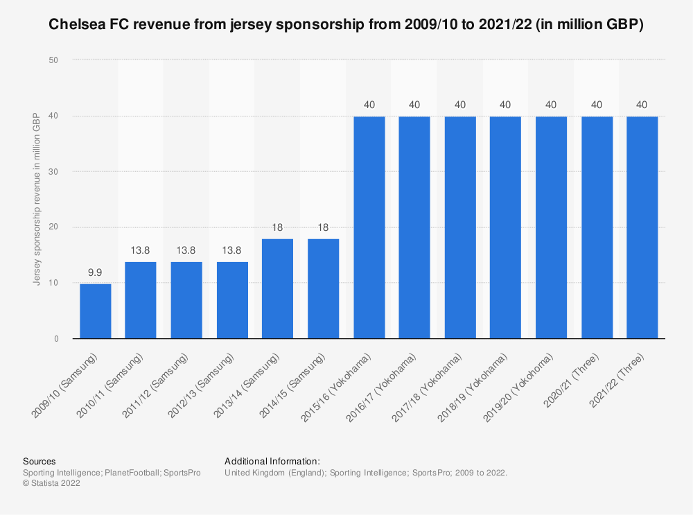 Statistic: Chelsea FC revenue from jersey sponsorship from 2009/10 to 2018/19 (in million GBP) | Statista