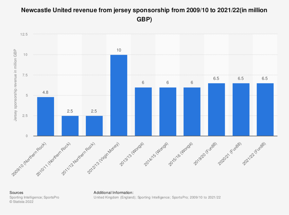 Statistic: Newcastle United revenue from jersey sponsorship from 2009/10 to 2015/16 (in million GBP) | Statista