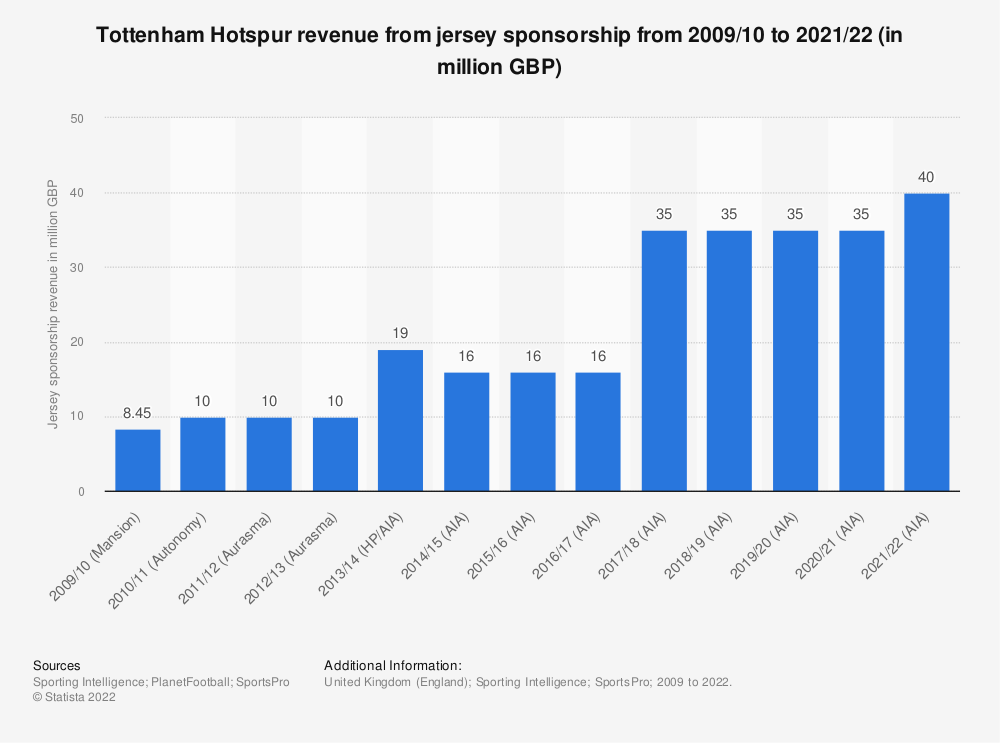 Statistic: Tottenham Hotspur revenue from jersey sponsorship from 2009/10 to 2019/20 (in million GBP) | Statista