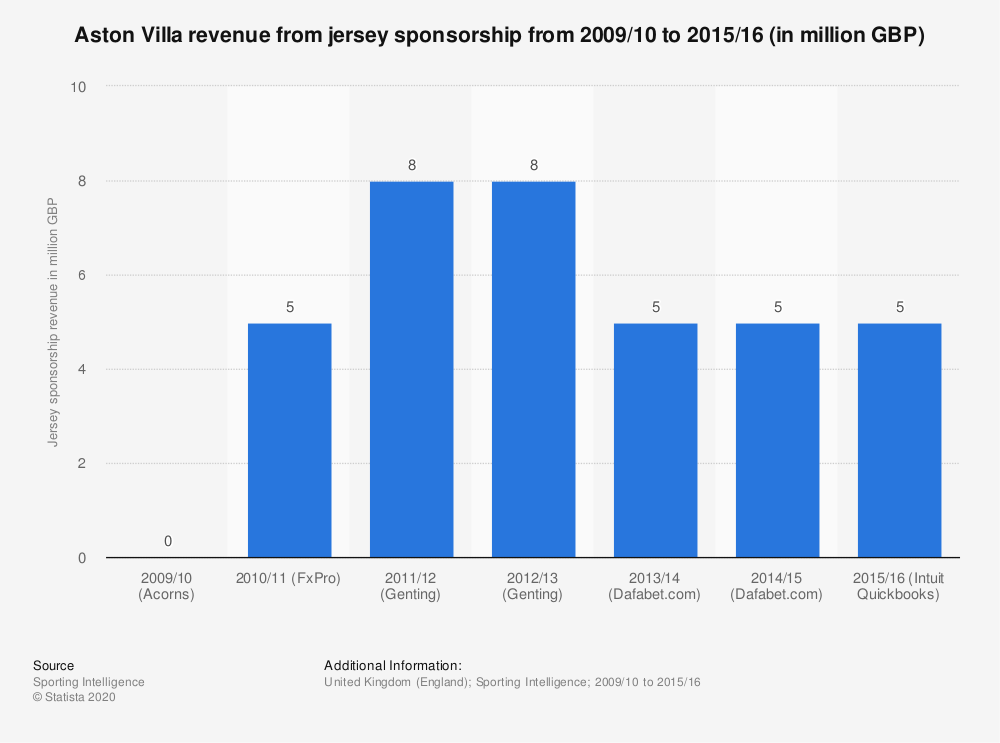 Statistic: Aston Villa revenue from jersey sponsorship from 2009/10 to 2015/16 (in million GBP) | Statista