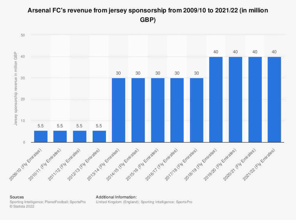 Statistic: Arsenal FC's revenue from jersey sponsorship from 2009/10 to 2018/19 (in million GBP) | Statista