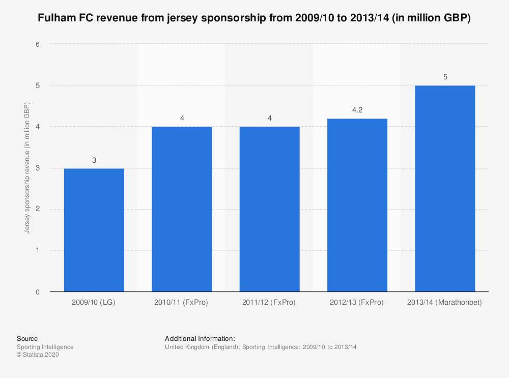 Statistic: Fulham FC revenue from jersey sponsorship from 2009/10 to 2013/14 (in million GBP) | Statista