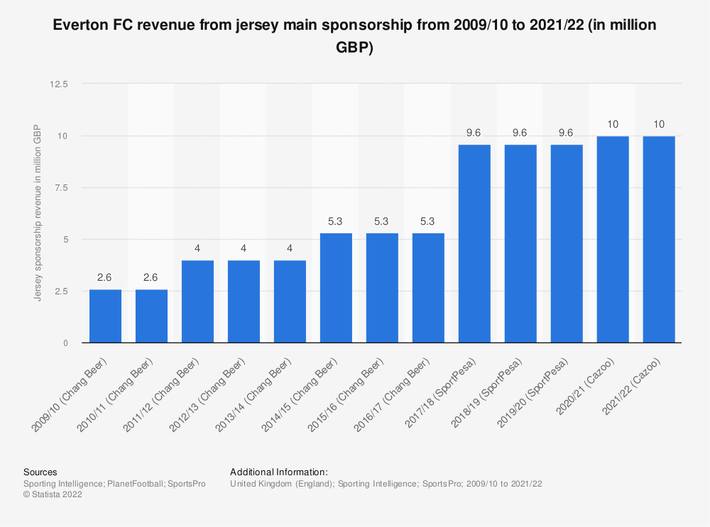 Statistic: Everton FC revenue from jersey sponsorship from 2009/10 to 2018/19 (in million GBP) | Statista