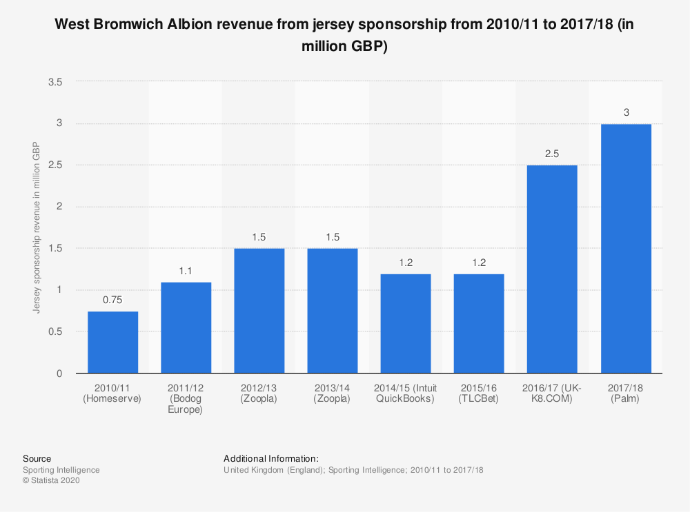 Statistic: West Bromwich Albion revenue from jersey sponsorship from 2010/11 to 2017/18 (in million GBP) | Statista