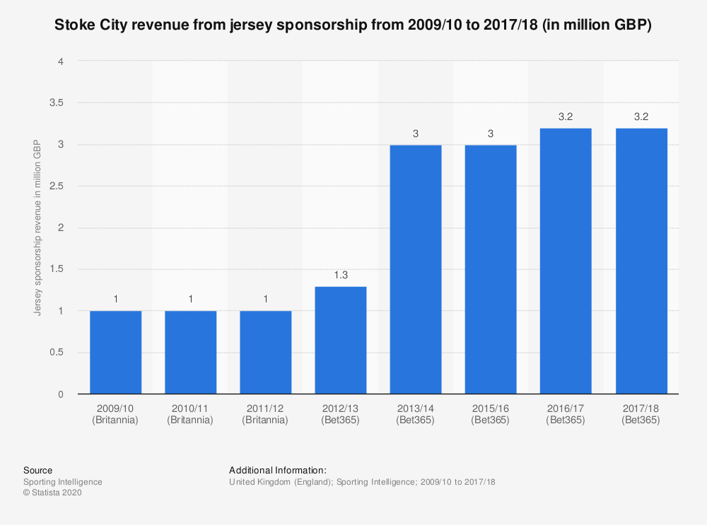 Statistic: Stoke City revenue from jersey sponsorship from 2009/10 to 2017/18 (in million GBP) | Statista