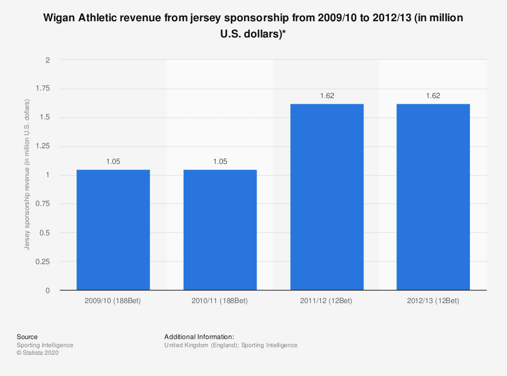 Statistic: Wigan Athletic revenue from jersey sponsorship from 2009/10 to 2012/13 (in million U.S. dollars)* | Statista