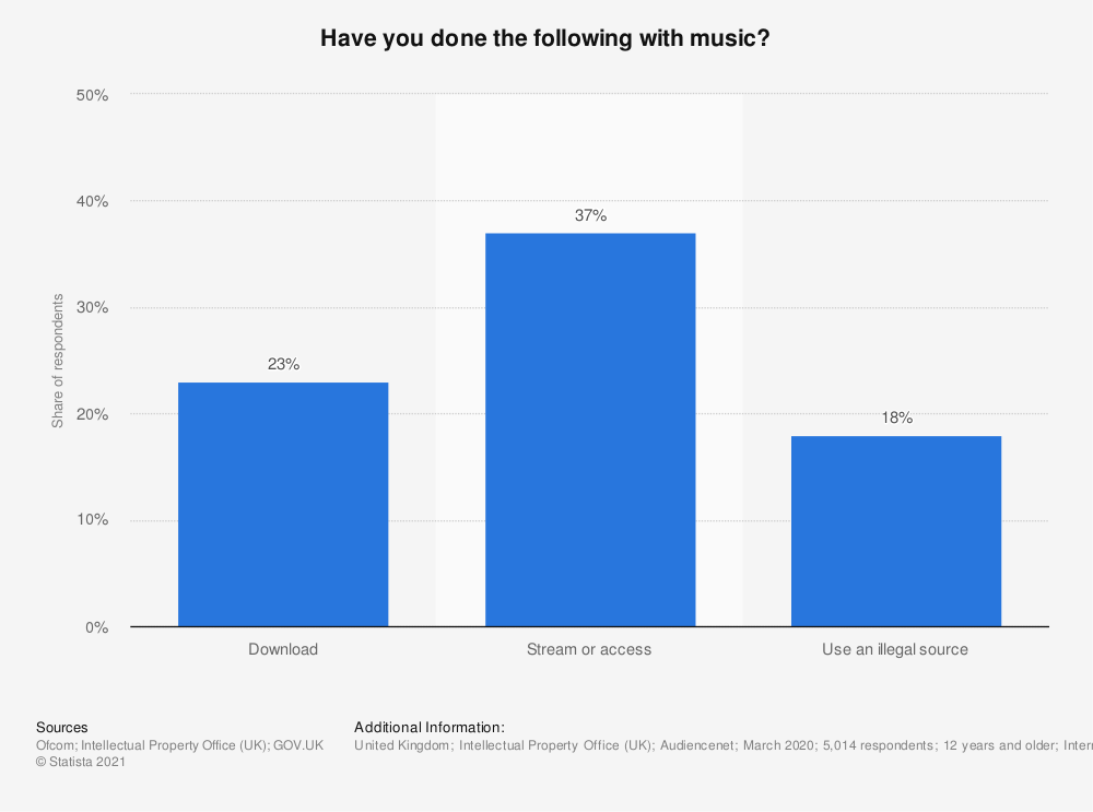 Statistic: Have you done the following with music? | Statista