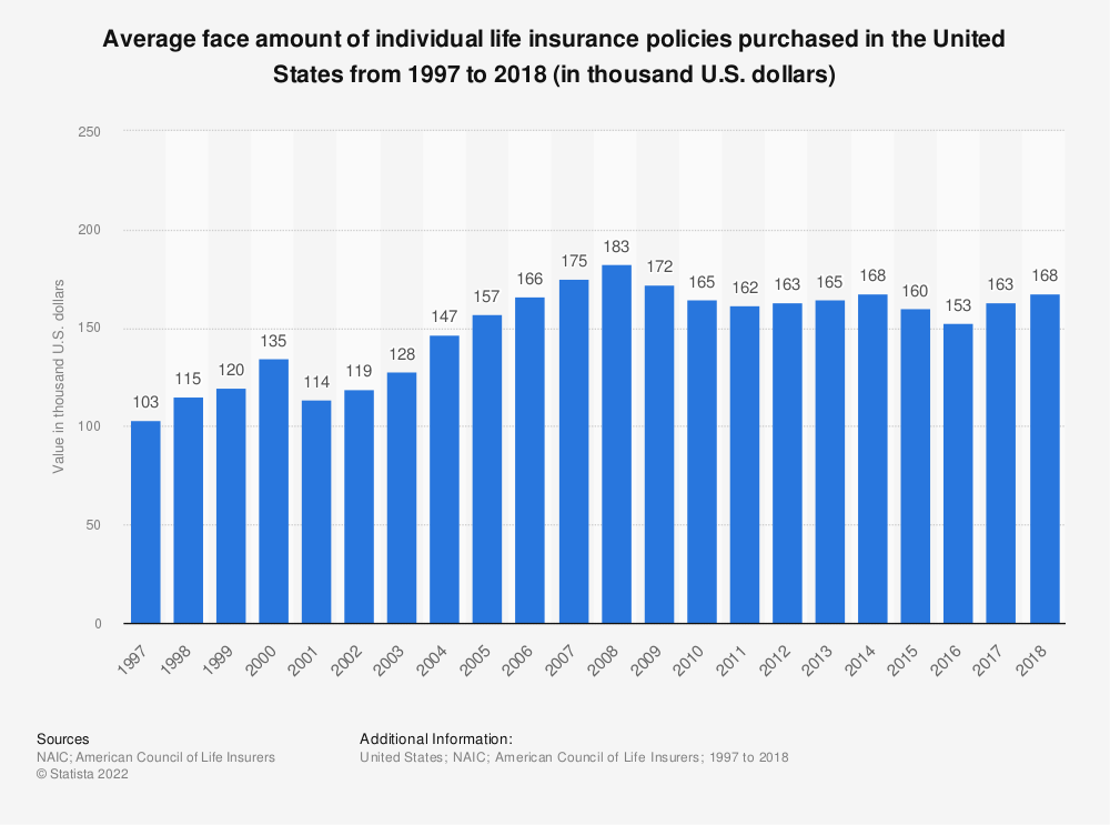 Statistic: Average face amount of individual life insurance policies purchased in the United States from 1996 to 2016 (in thousand U.S. dollars) | Statista