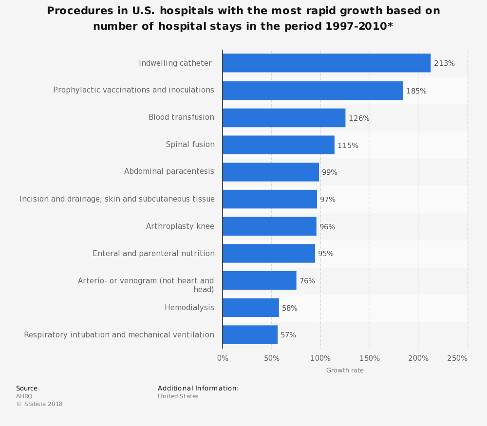 Statistic: Procedures in U.S. hospitals with the most rapid growth based on number of hospital stays in the period 1997-2010* | Statista