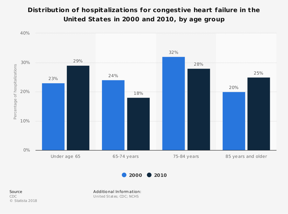Statistic: Distribution of hospitalizations for congestive heart failure in the United States in 2000 and 2010, by age group | Statista