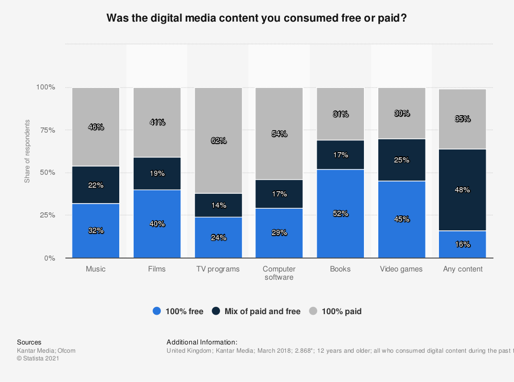 Statistic: Was the digital media content you consumed free or paid? | Statista