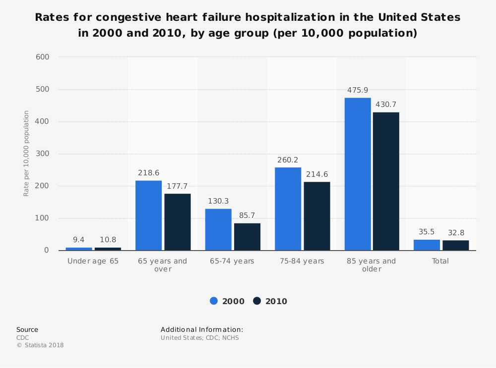 Statistic: Rates for congestive heart failure hospitalization in the United States in 2000 and 2010, by age group (per 10,000 population) | Statista