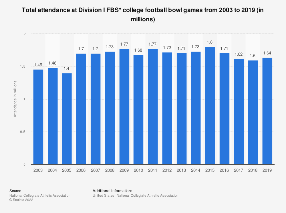 Statistic: Total attendance at Division I FBS* college football bowl games from 2003 to 2019 (in millions) | Statista