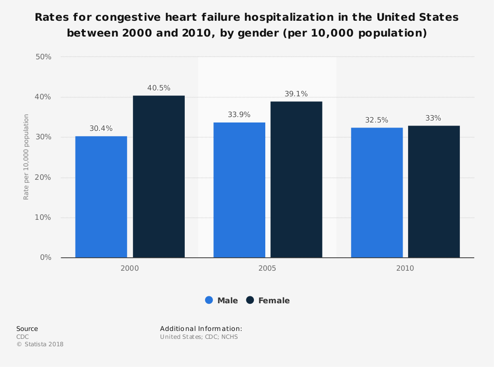 Statistic: Rates for congestive heart failure hospitalization in the United States between 2000 and 2010, by gender (per 10,000 population) | Statista